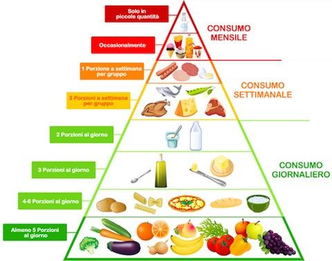 Dieta Vegetariana Para Adelgazar 10 Kilos Todo Dietas